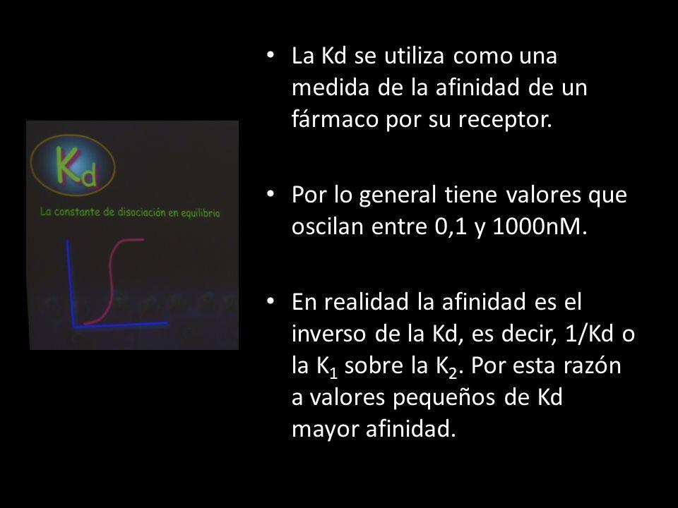 La Kd se utiliza como una medida de la afinidad de un fármaco por su receptor.