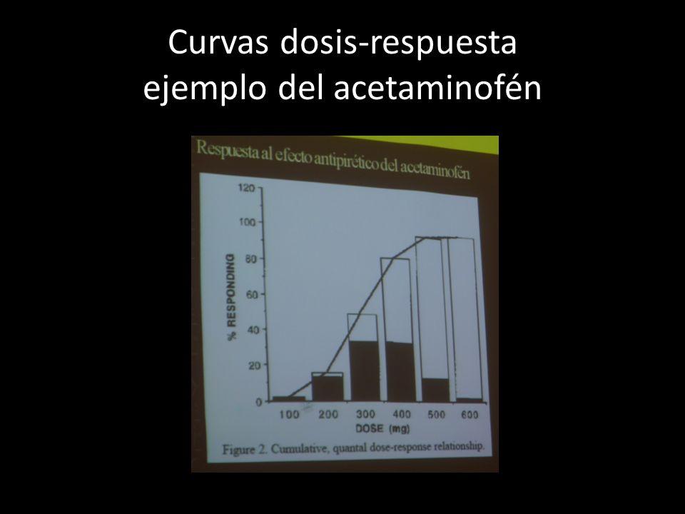 Curvas dosis-respuesta ejemplo del acetaminofén