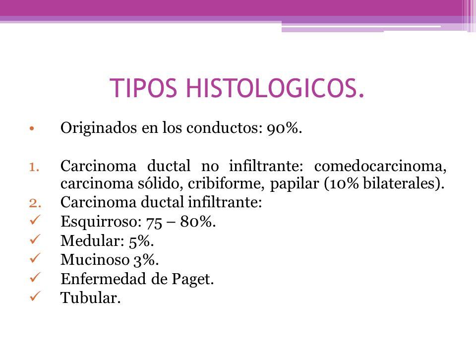 TIPOS HISTOLOGICOS. Originados en los conductos: 90%.