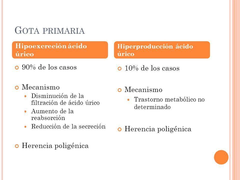 Gota primaria 90% de los casos Mecanismo Herencia poligénica