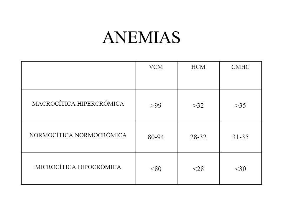 ANEMIAS >99 >32 >35 80-94 28-32 31-35 <80 <28 <30