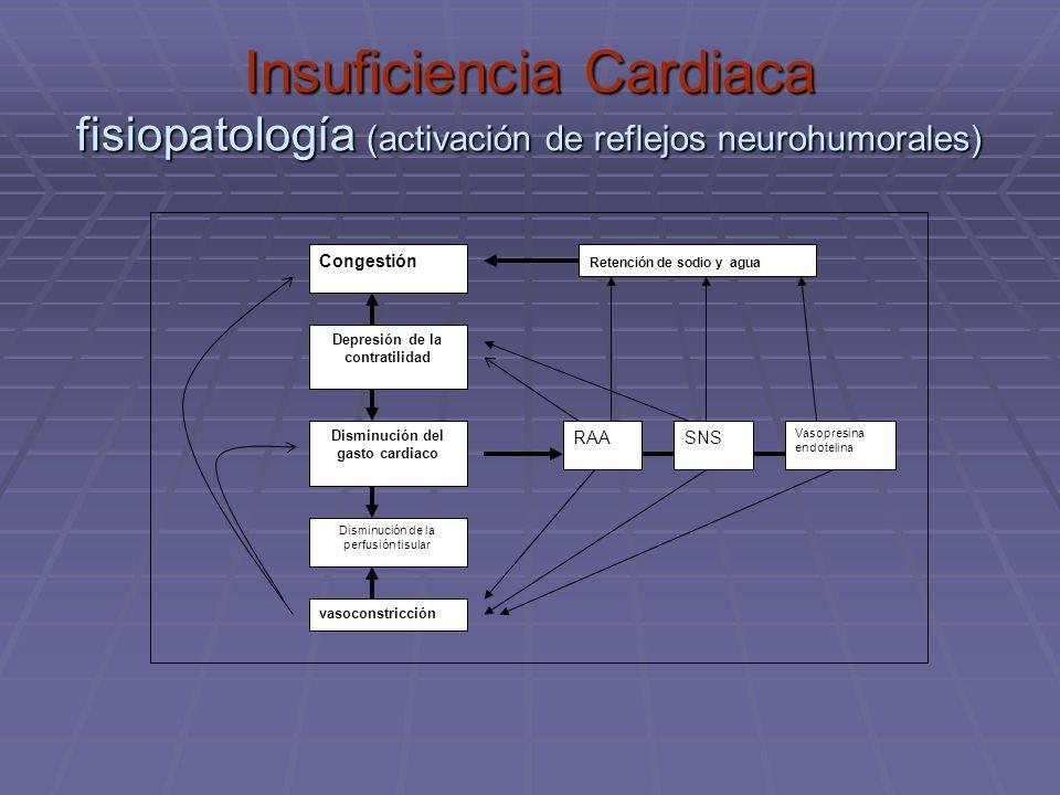 Depresión de la contratilidad Disminución del gasto cardiaco