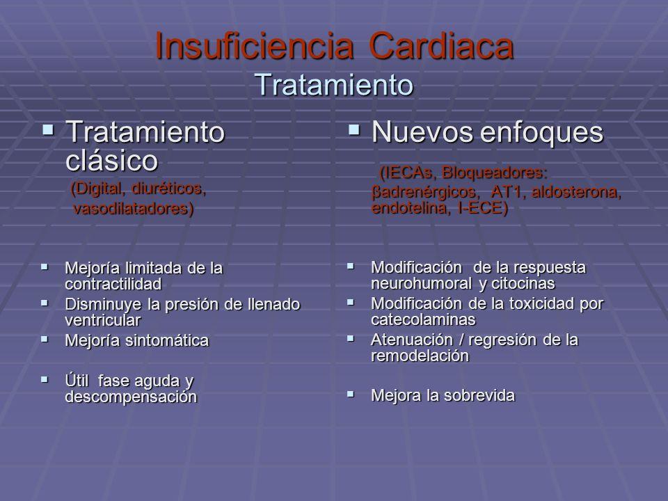 Insuficiencia Cardiaca Tratamiento