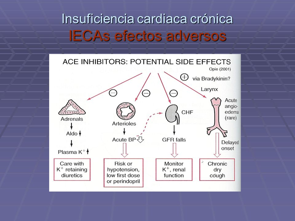 Insuficiencia cardiaca crónica IECAs efectos adversos
