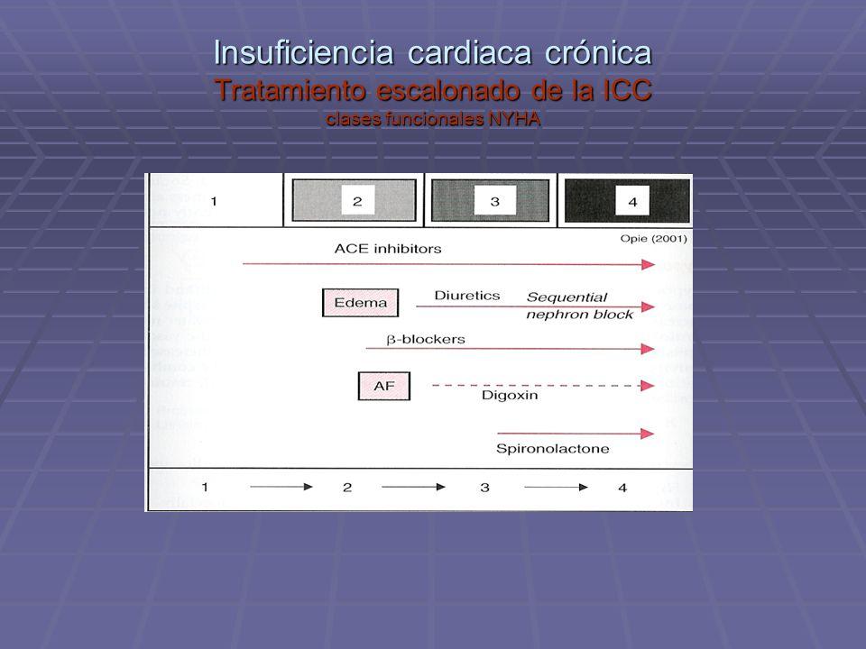 Insuficiencia cardiaca crónica Tratamiento escalonado de la ICC clases funcionales NYHA