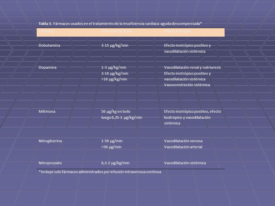 Tabla 3. Fármacos usados en el tratamiento de la insuficiencia cardiaca aguda descompensada*