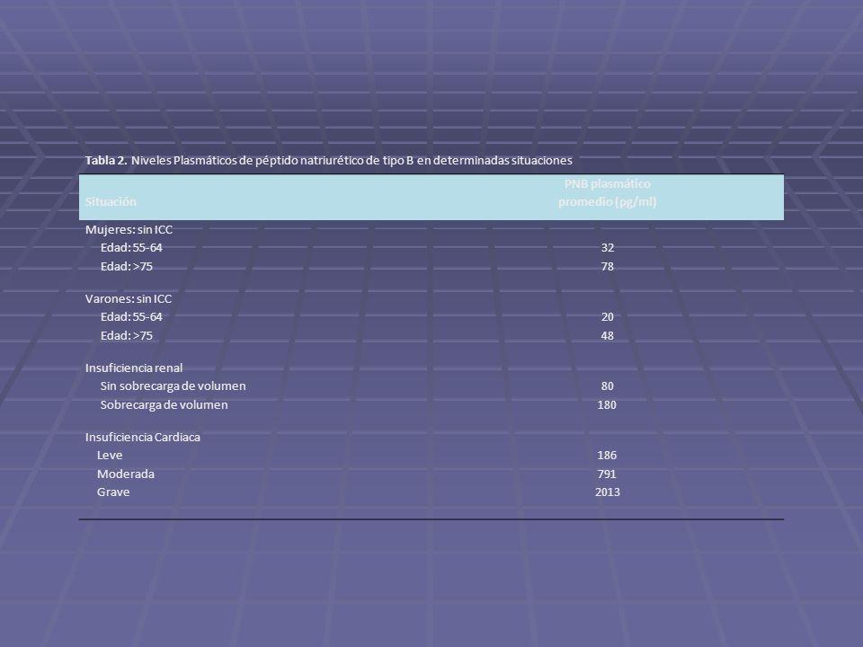 Tabla 2. Niveles Plasmáticos de péptido natriurético de tipo B en determinadas situaciones