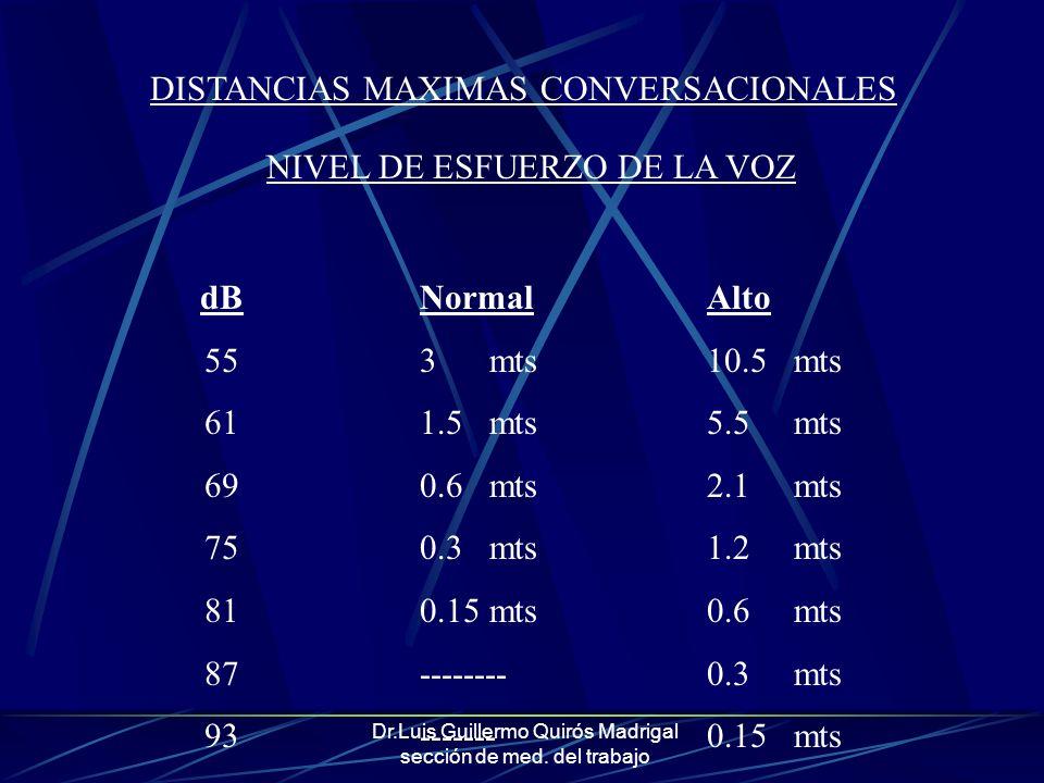 DISTANCIAS MAXIMAS CONVERSACIONALES