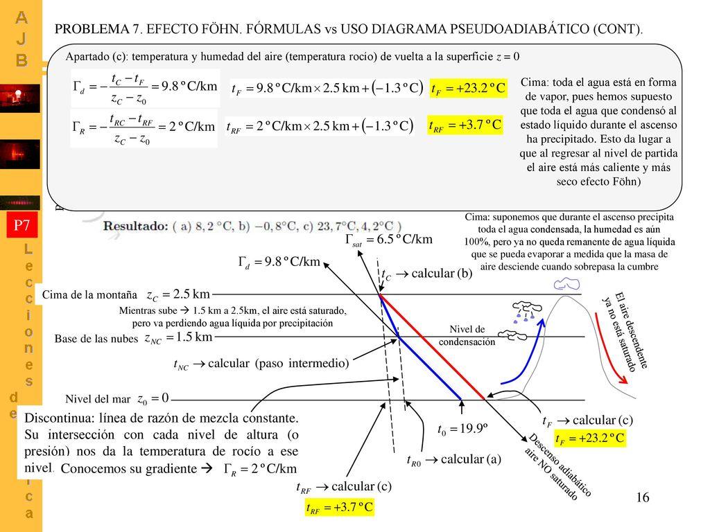 Problemas de humedad resueltos mediante diagramas - Problemas de condensacion ...