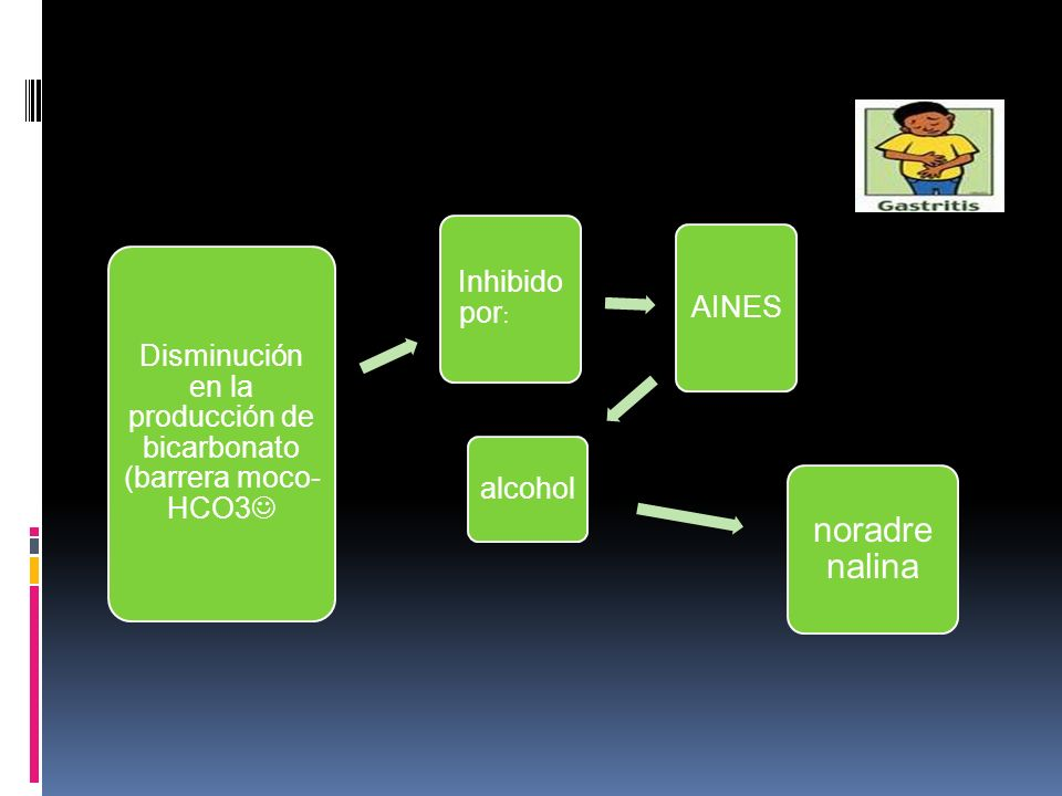 Disminución en la producción de bicarbonato (barrera moco-HCO3