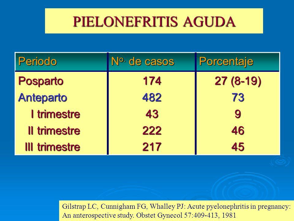 PIELONEFRITIS AGUDA Periodo No. de casos Porcentaje Posparto Anteparto