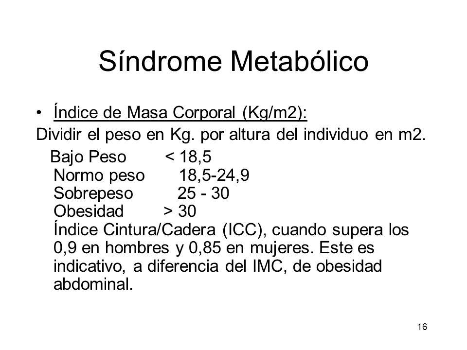 Síndrome Metabólico Índice de Masa Corporal (Kg/m2):