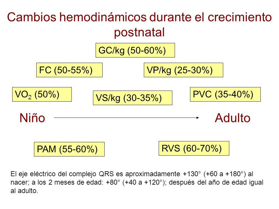 Cambios hemodinámicos durante el crecimiento postnatal