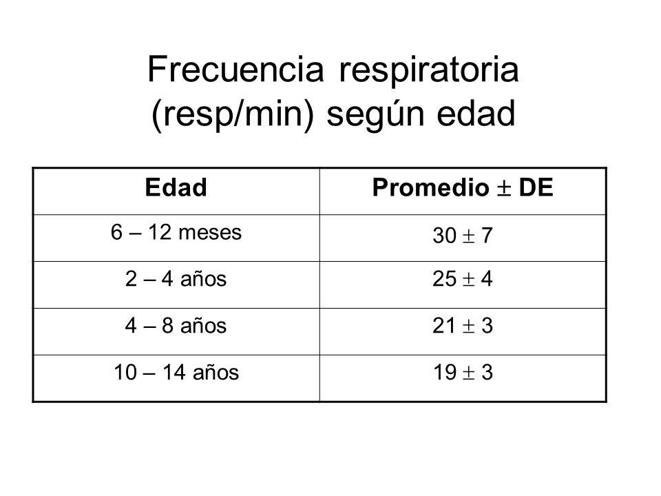 Frecuencia respiratoria (resp/min) según edad
