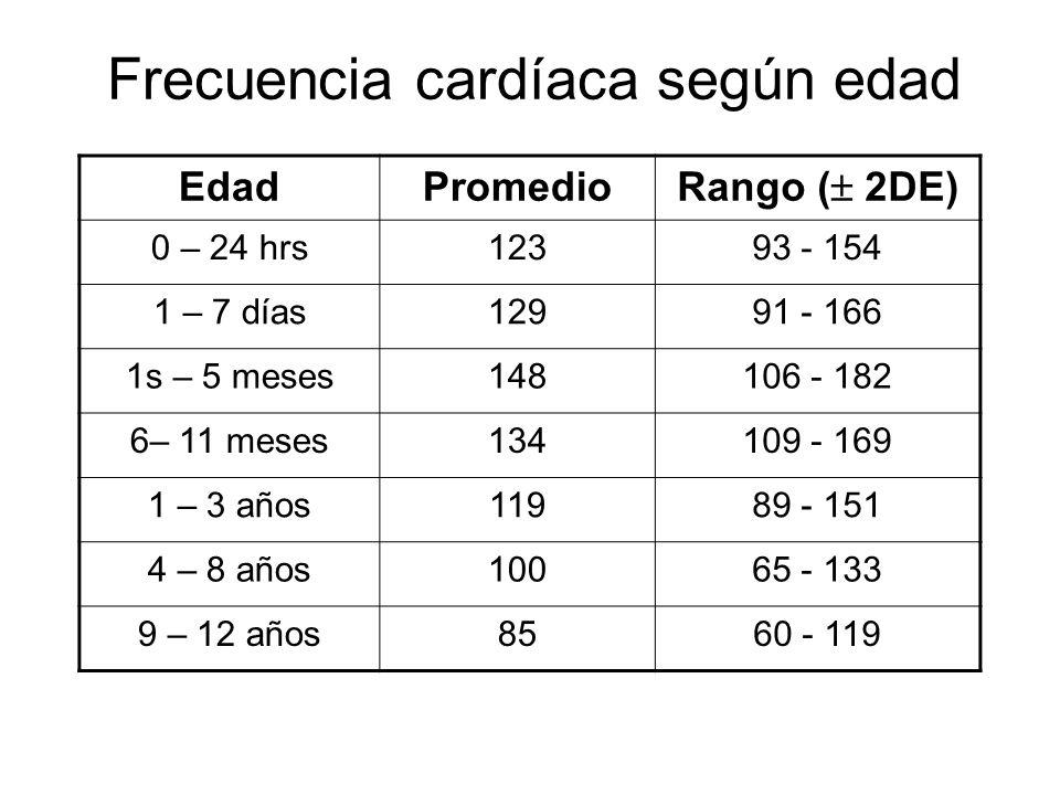 Frecuencia cardíaca según edad