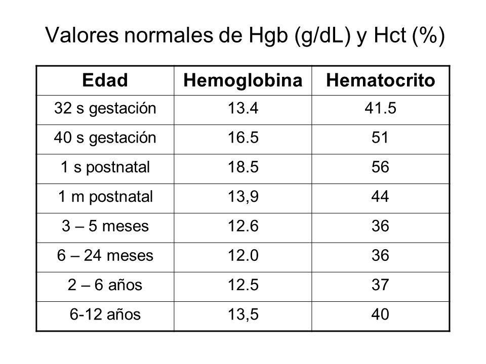 Valores normales de Hgb (g/dL) y Hct (%)