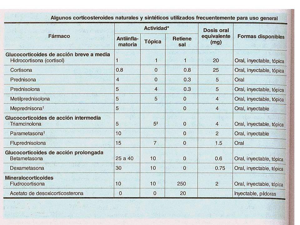 USO CLÍNICO DE ESTEROIDES