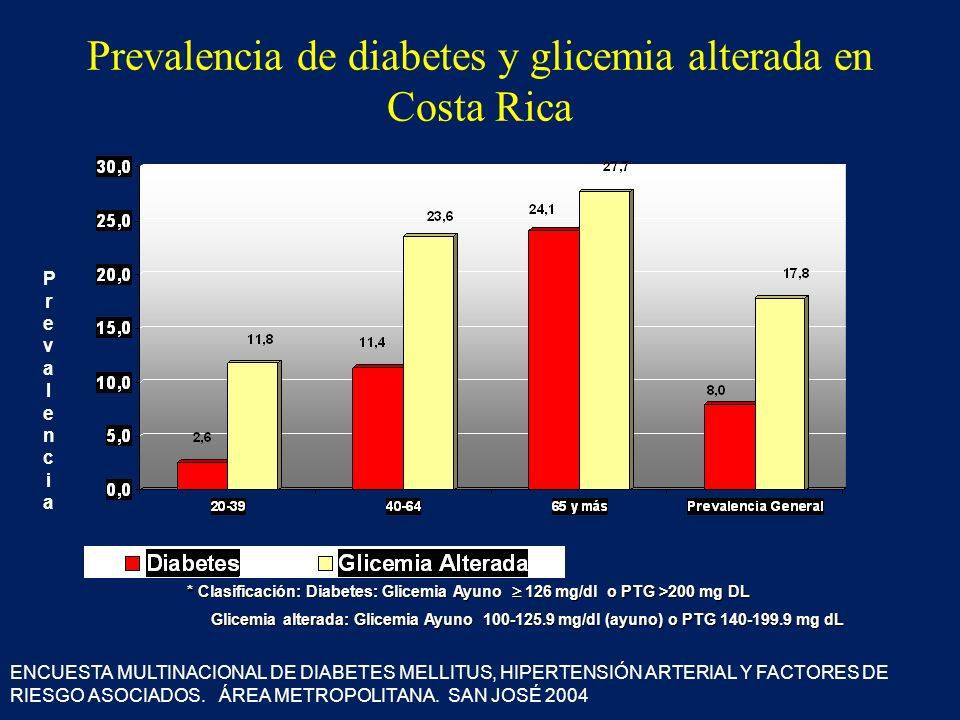 Prevalencia de diabetes y glicemia alterada en Costa Rica