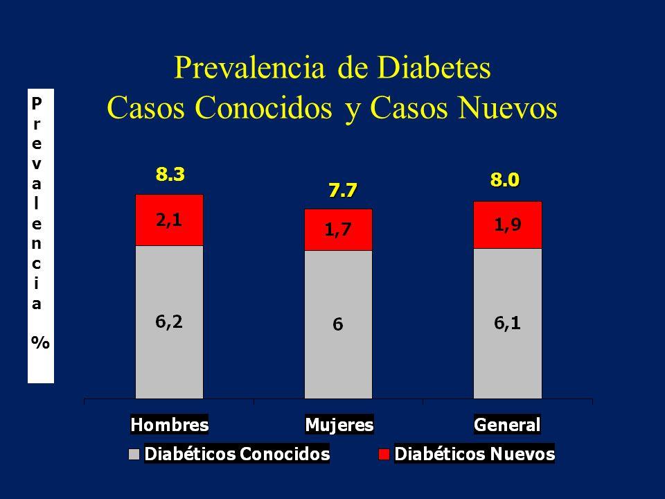 Prevalencia de Diabetes Casos Conocidos y Casos Nuevos