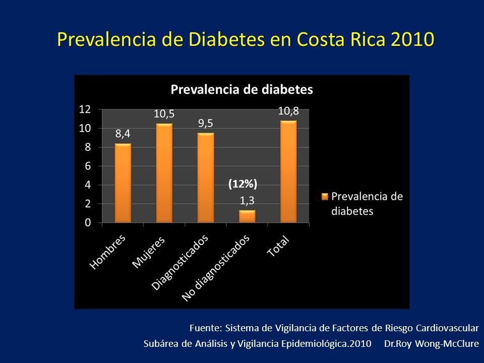 Prevalencia de Diabetes en Costa Rica 2010