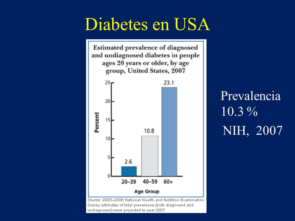 Diabetes en USA Prevalencia 10.3 % NIH, 2007