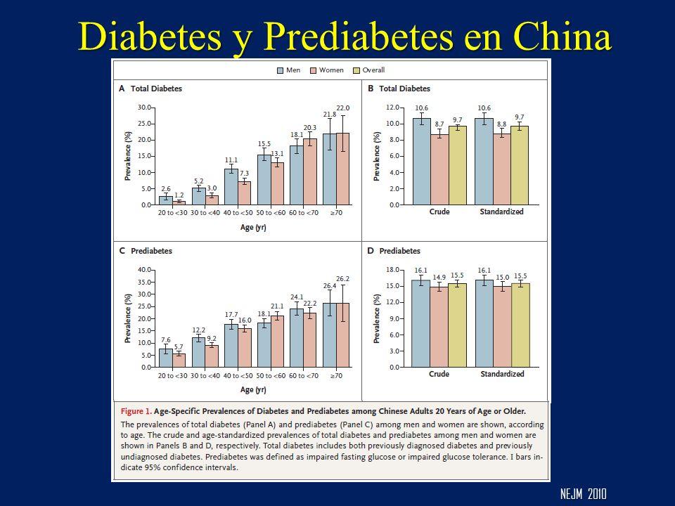 Diabetes y Prediabetes en China