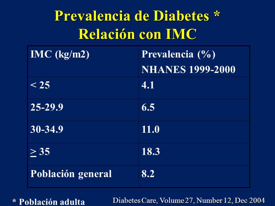 Prevalencia de Diabetes * Relación con IMC
