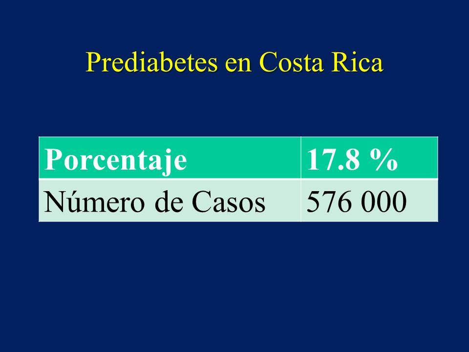 Prediabetes en Costa Rica