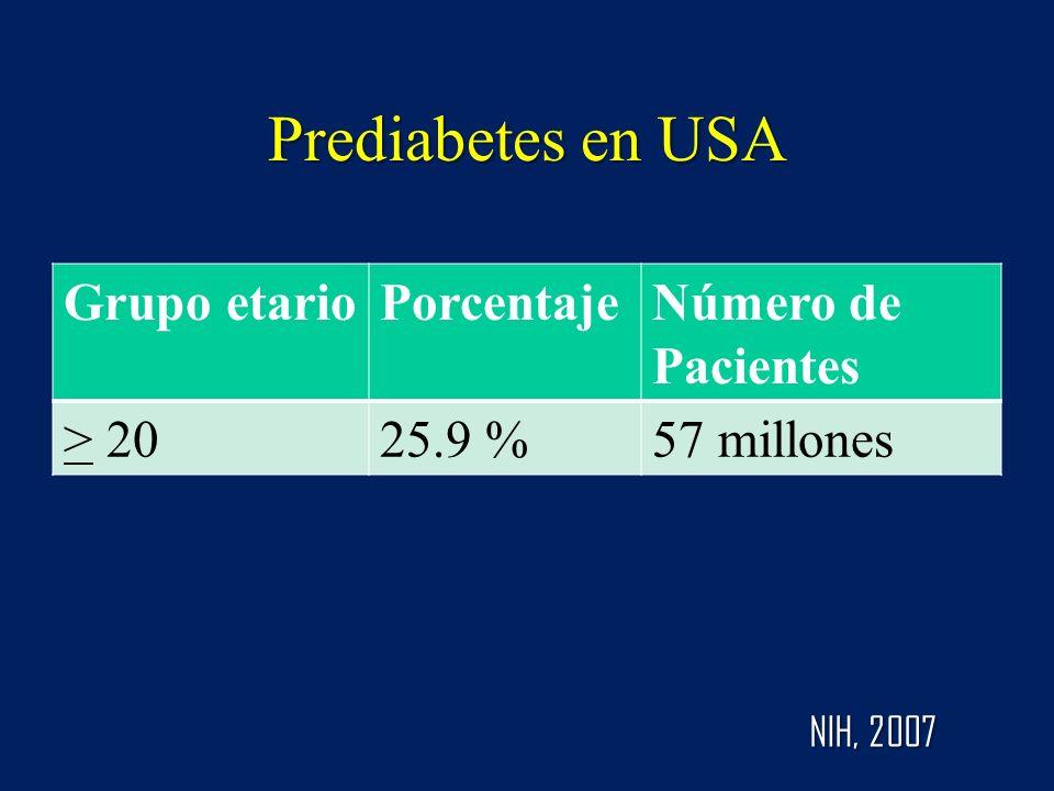Prediabetes en USA Grupo etario Porcentaje Número de Pacientes > 20
