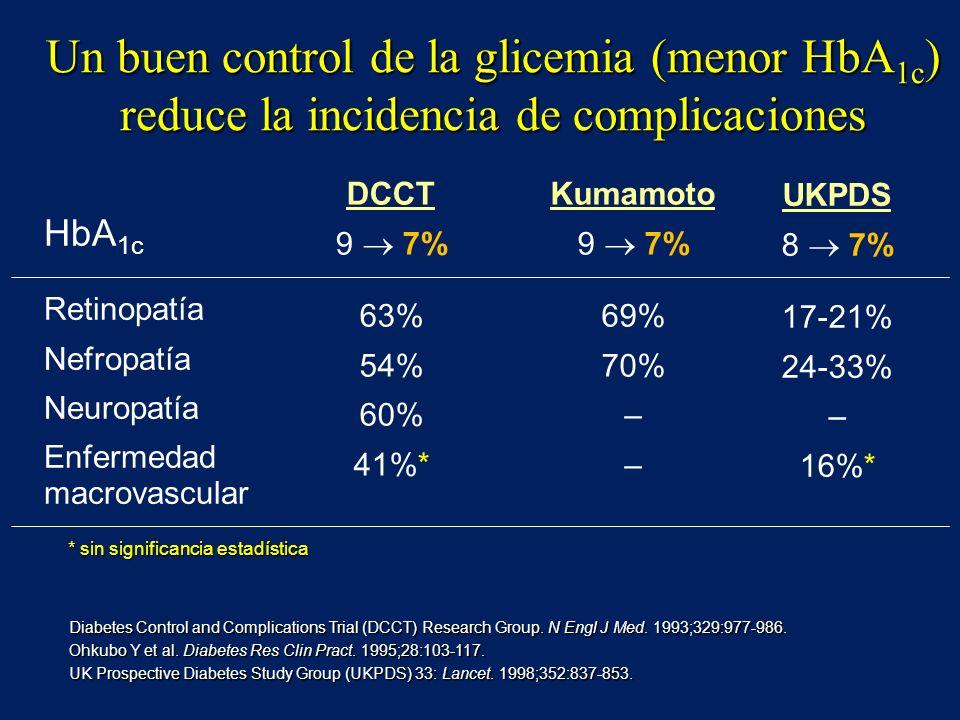 Un buen control de la glicemia (menor HbA1c) reduce la incidencia de complicaciones