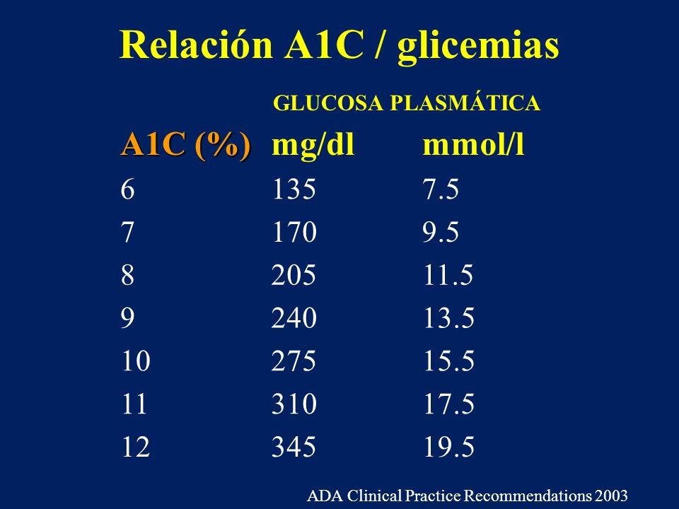 Relación A1C / glicemias