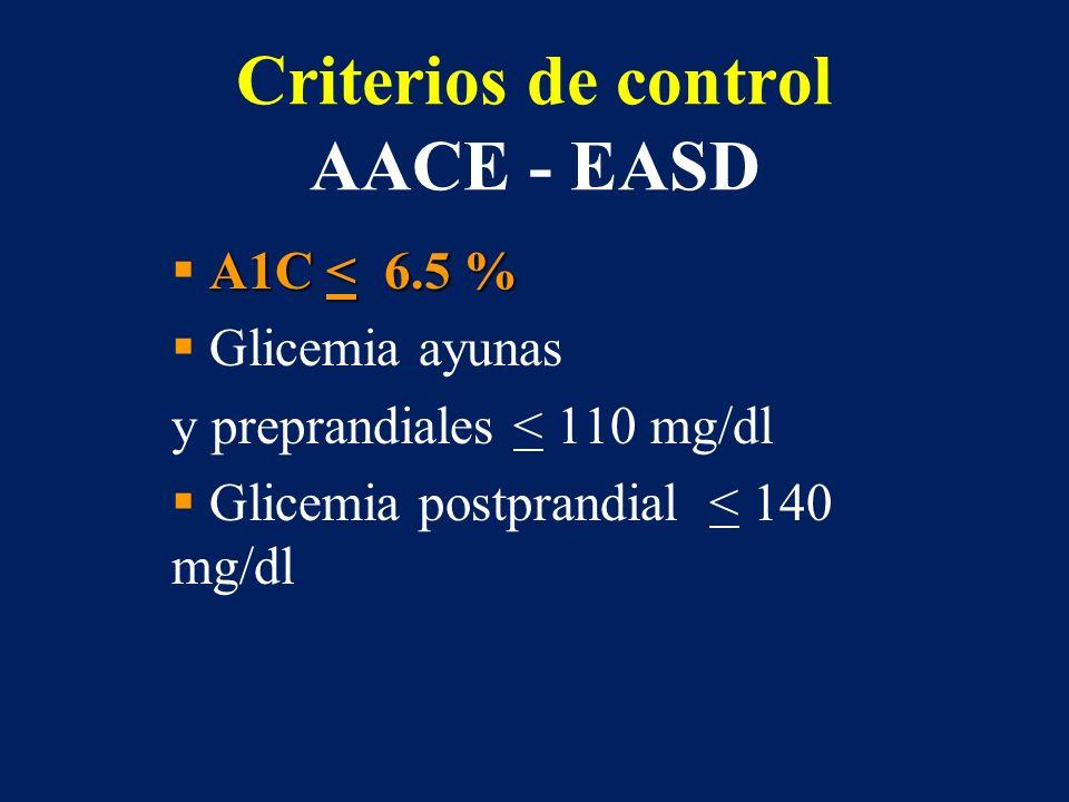 Criterios de control AACE - EASD