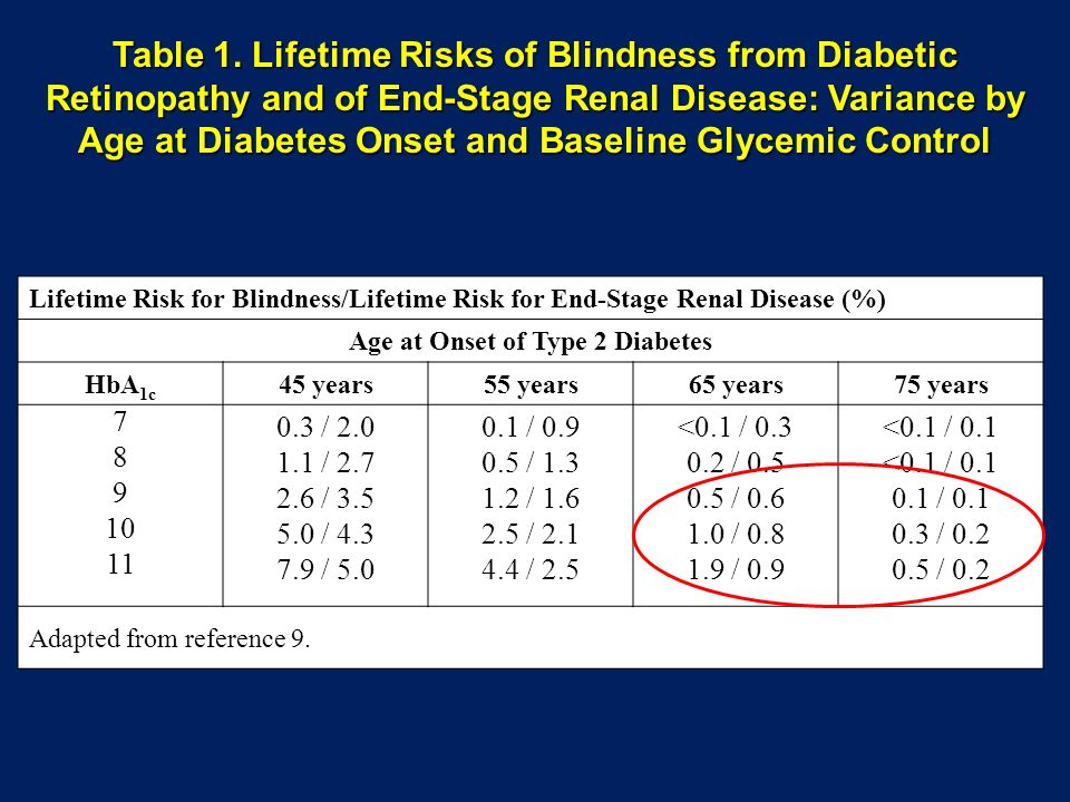 Age at Onset of Type 2 Diabetes