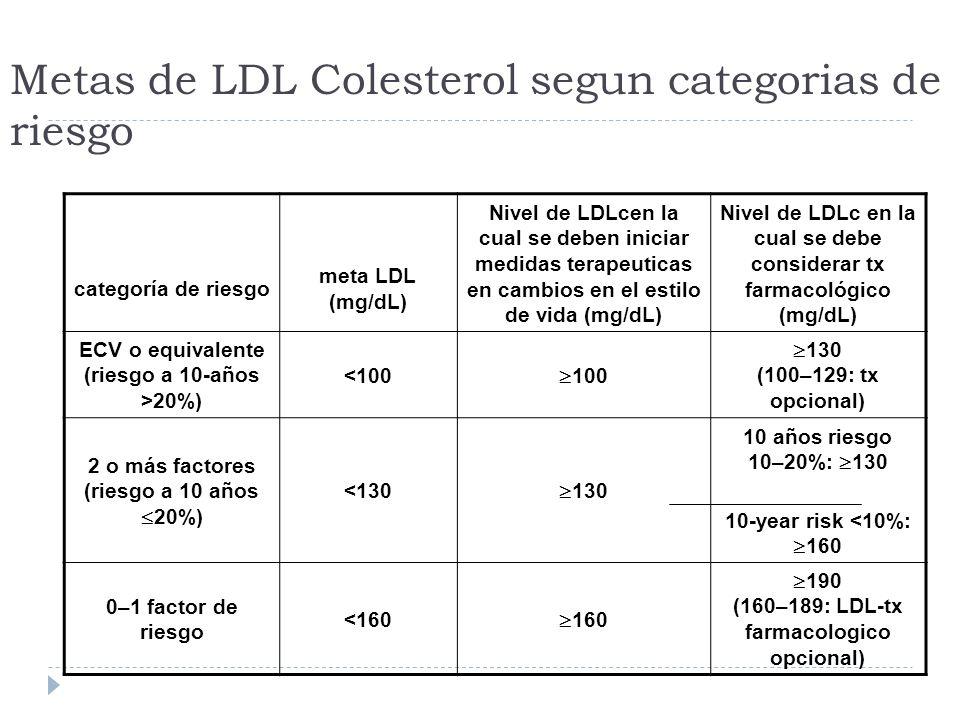 Metas de LDL Colesterol segun categorias de riesgo