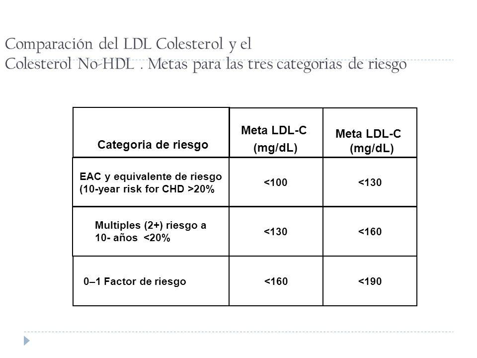 Comparación del LDL Colesterol y el Colesterol No-HDL