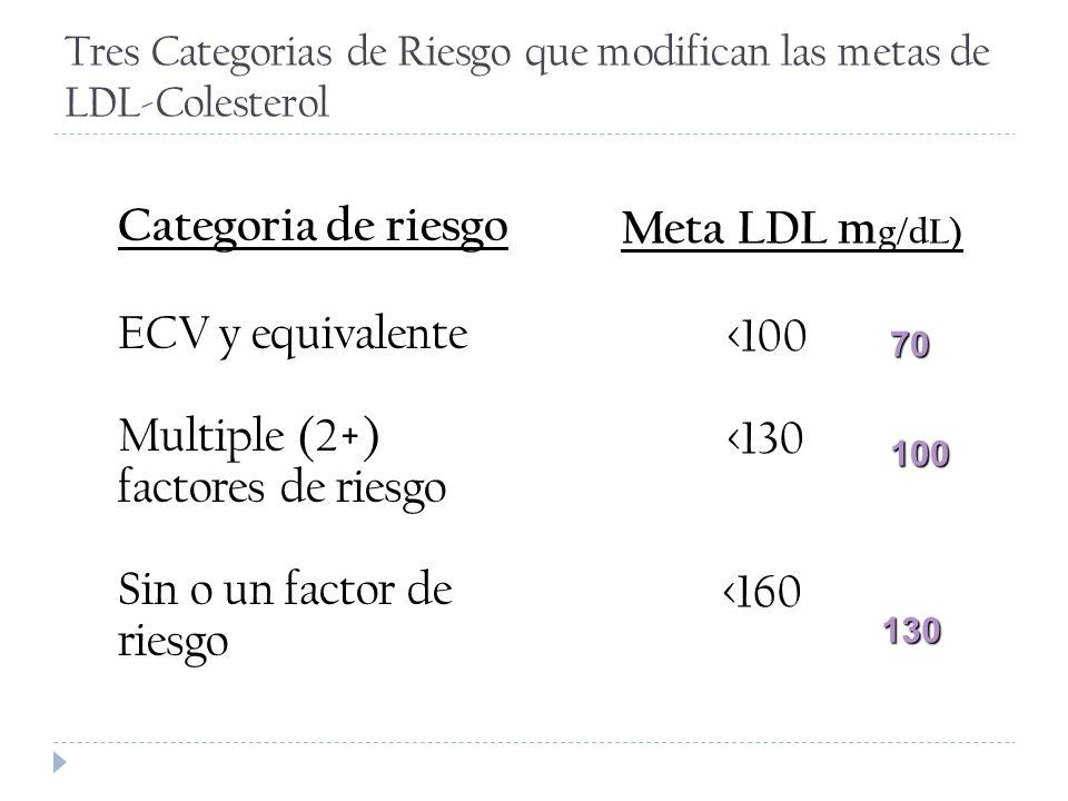 Tres Categorias de Riesgo que modifican las metas de LDL-Colesterol
