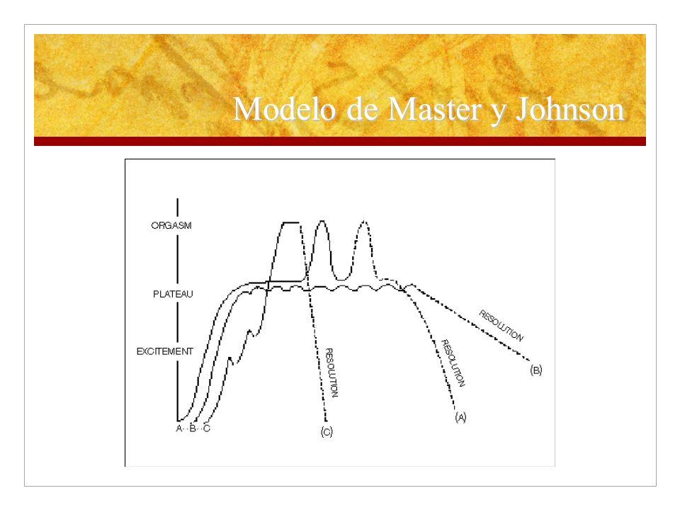 Modelo de Master y Johnson