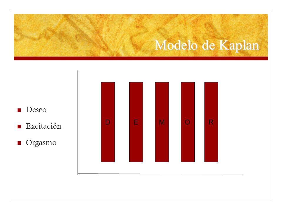 Modelo de Kaplan Deseo Excitación Orgasmo D E M O R