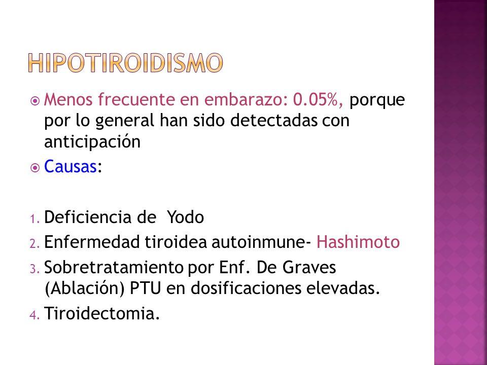 Hipotiroidismo Menos frecuente en embarazo: 0.05%, porque por lo general han sido detectadas con anticipación.