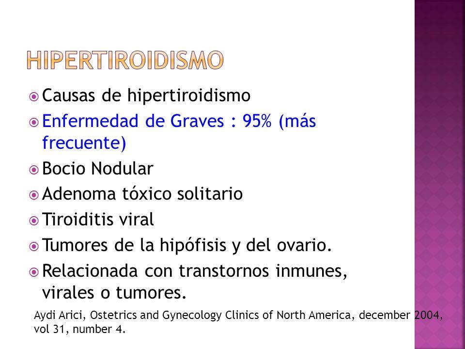 Hipertiroidismo Causas de hipertiroidismo