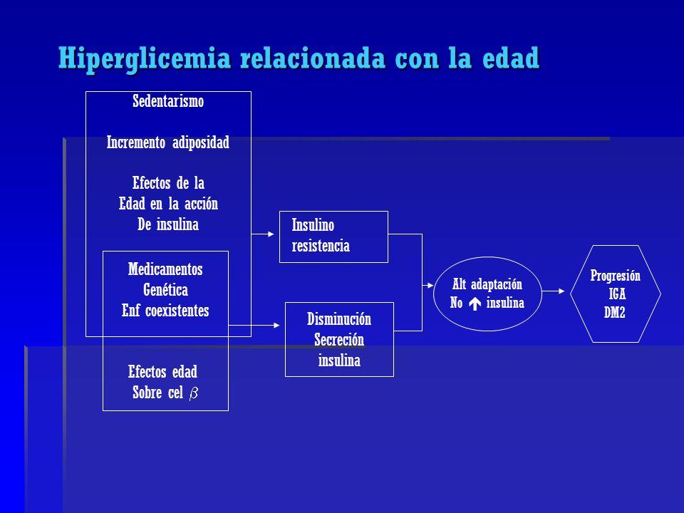 Hiperglicemia relacionada con la edad
