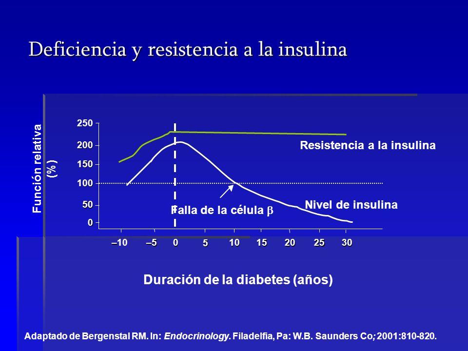 Deficiencia y resistencia a la insulina
