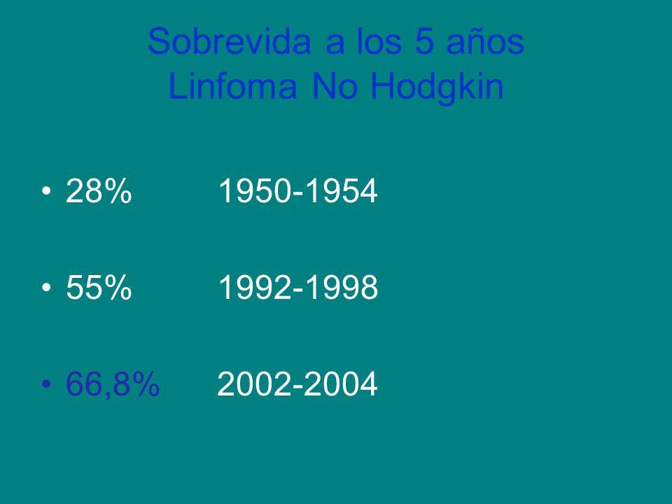 Sobrevida a los 5 años Linfoma No Hodgkin