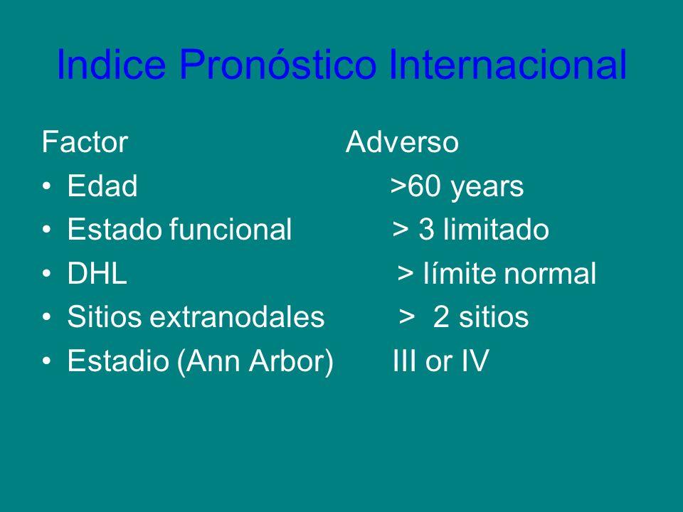 Indice Pronóstico Internacional
