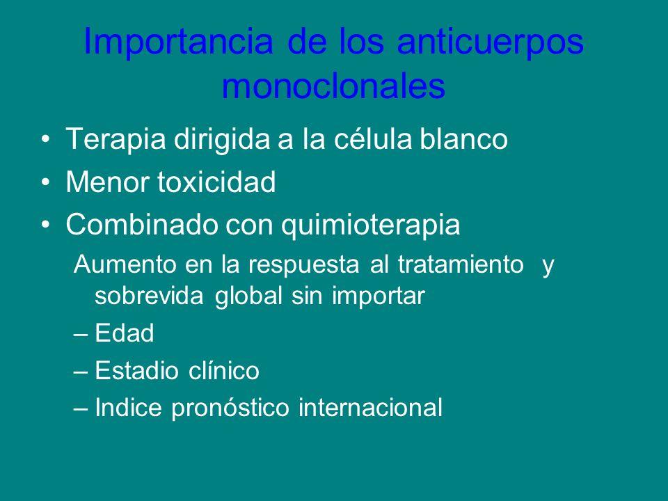 Importancia de los anticuerpos monoclonales