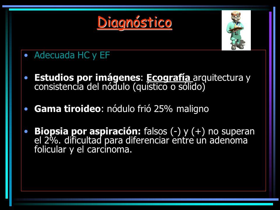 Diagnóstico Adecuada HC y EF