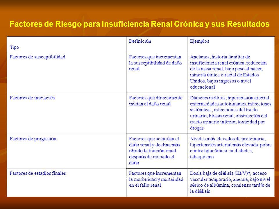 Factores de Riesgo para Insuficiencia Renal Crónica y sus Resultados