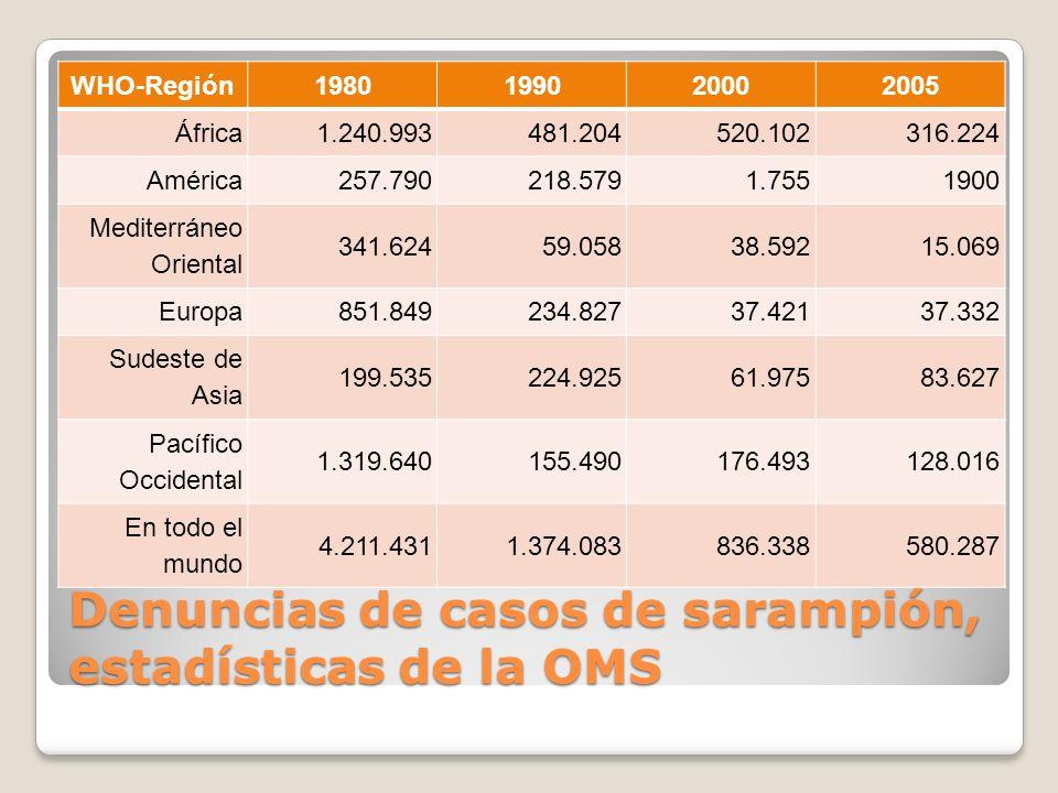 Denuncias de casos de sarampión, estadísticas de la OMS