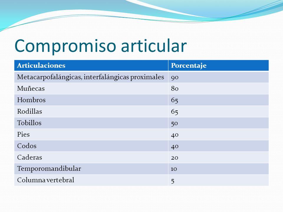 Compromiso articular Articulaciones Porcentaje