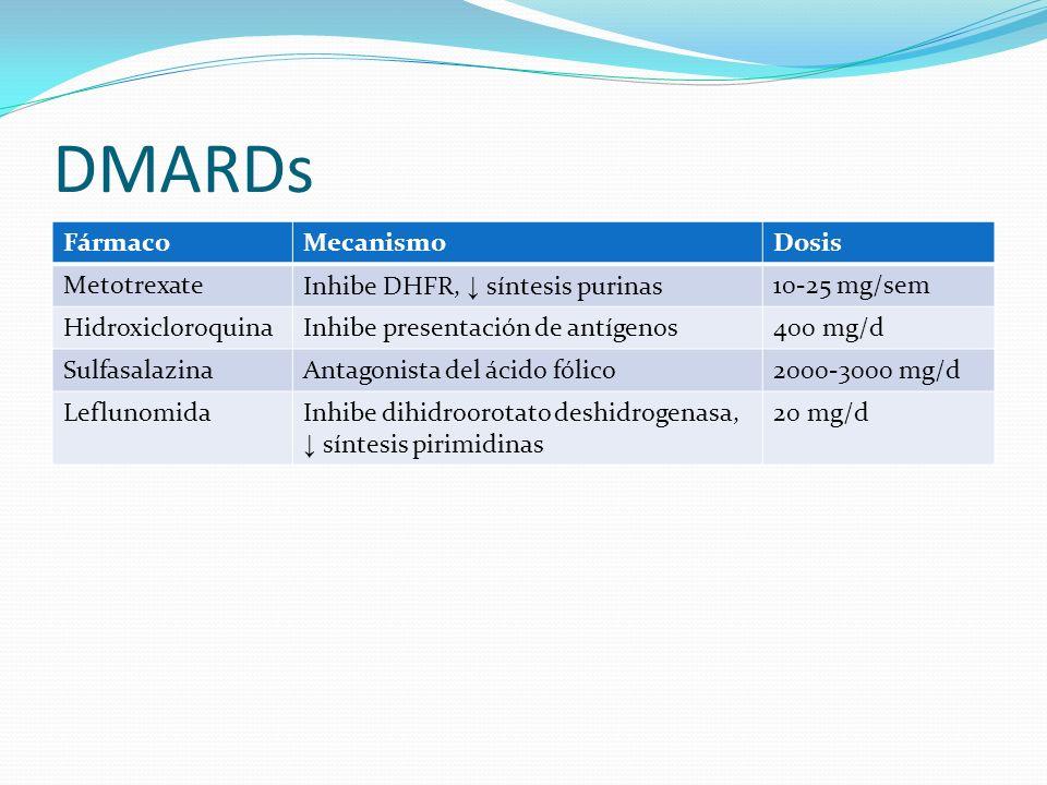 DMARDs Fármaco Mecanismo Dosis Metotrexate
